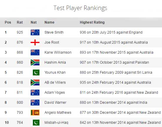 icc cricket rankings test