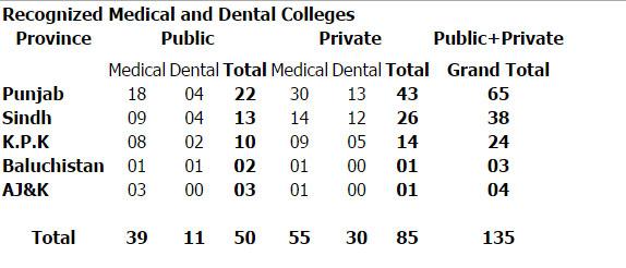 Medical Colleges Universities in Pakistan